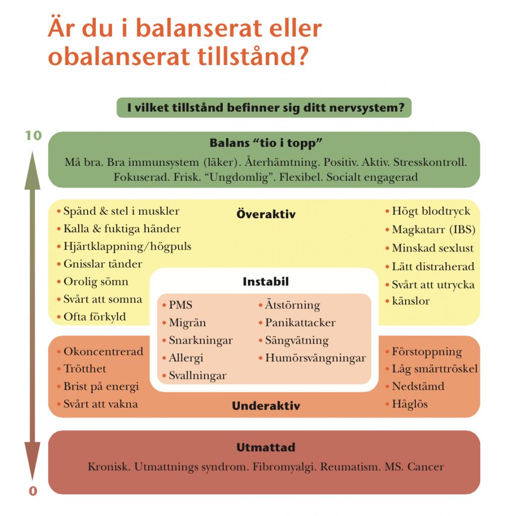 Stressbarometern