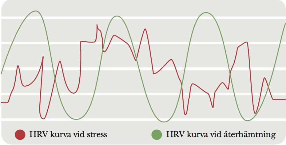 hög puls vid inre stress